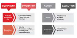 Assessing asset life cycle, condition, reliability, and performance