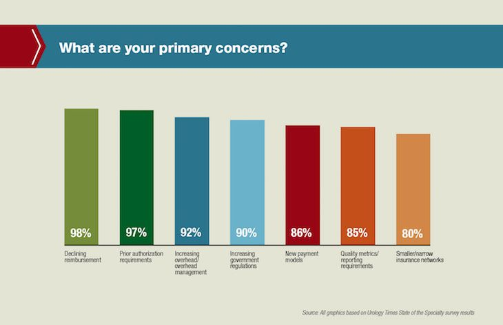 What are your primary concerns?