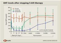Dht Rebound Minimal After Missed 5 Ari Doses Urology Times