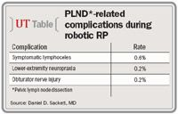 Lymph Node Dissection Is Feasible Safe In Robotic Radical