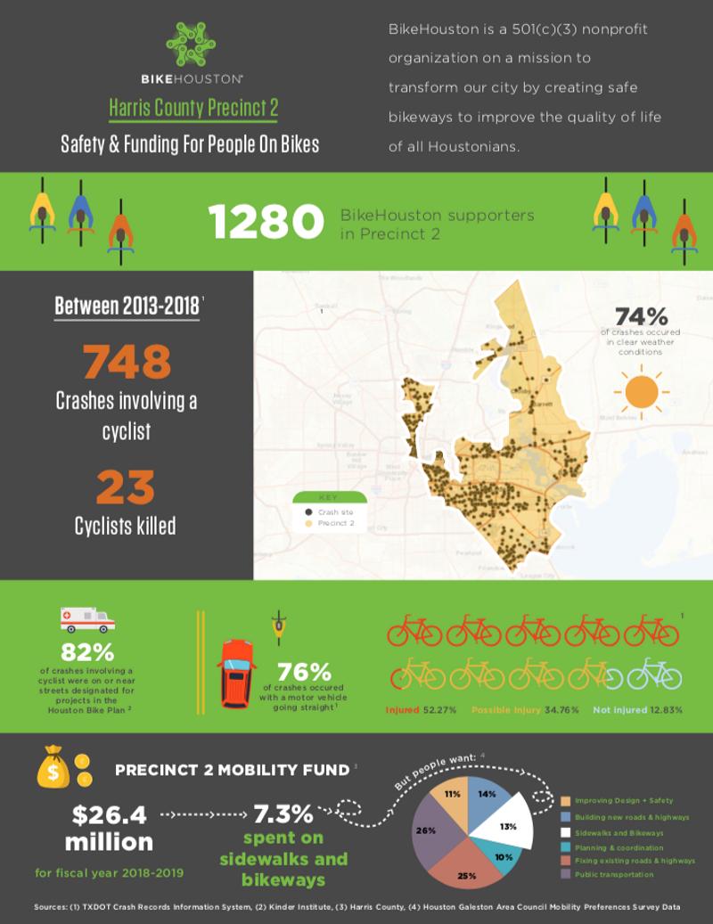 BikeHouston Funding for People on Bikes
