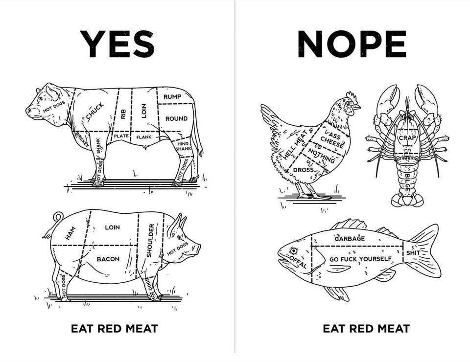 Chart depicting acceptable forms of mean consumption on left side (beef, pork), and unacceptable on the right (chicken, lobster, fish).