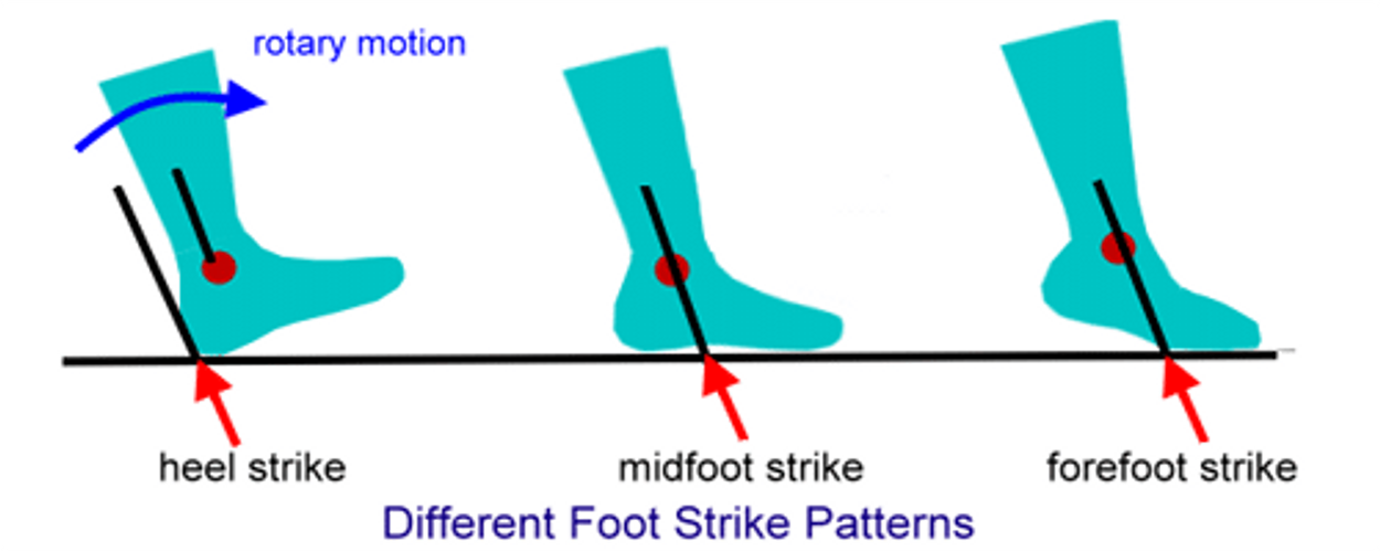 Flat Foot / Mid Foot Strike