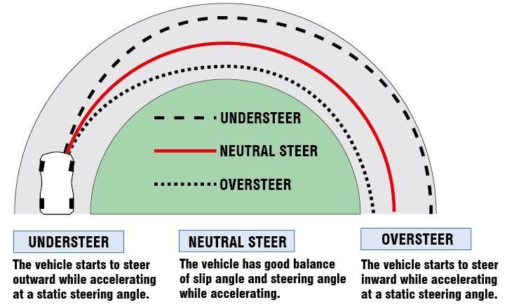understeer, neutral steer, oversteer