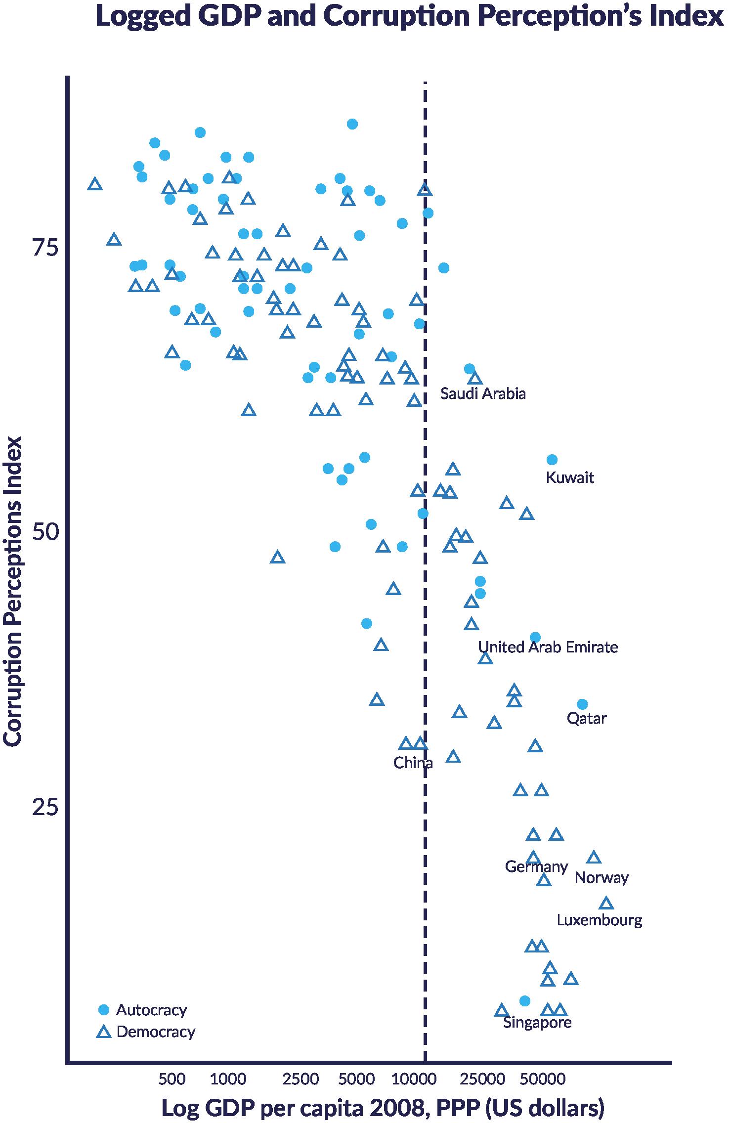 Scatterchart of GDP per capita, 2008