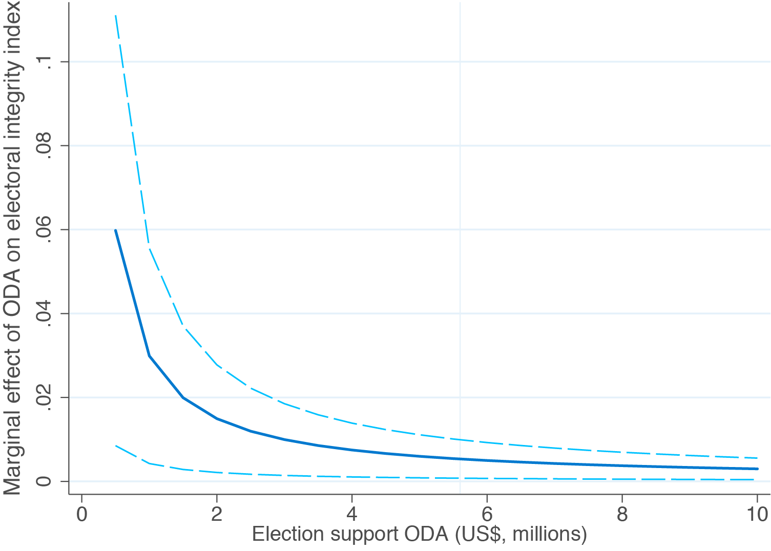 Figure 3: Estimated effect of election-support ODA on electoral integrity (95% confidence interval)