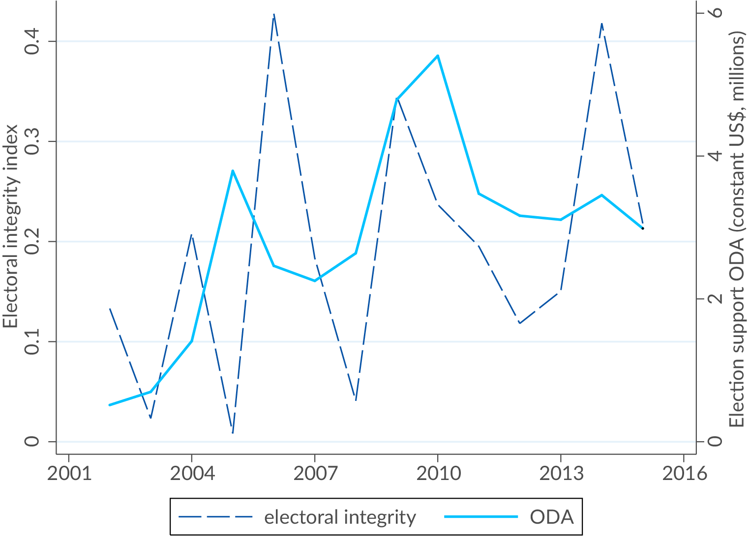 Graph: Election support and electoral integrity