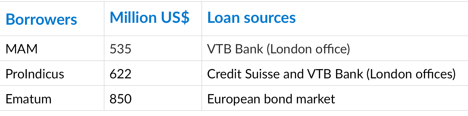 Table showing borrowers, amount and source of loan.