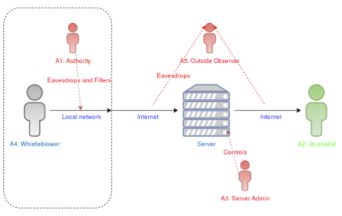 Diagram showing the process of information distribution via networks