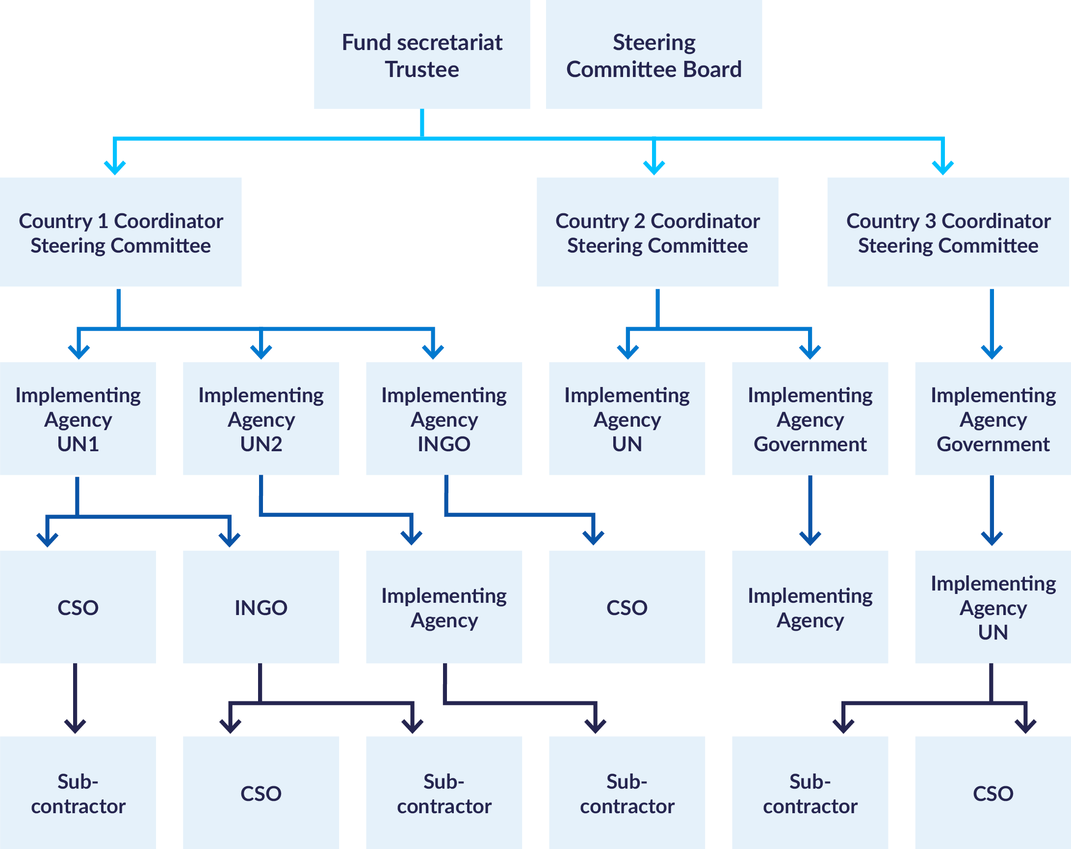 Diagram showing the flow of financing