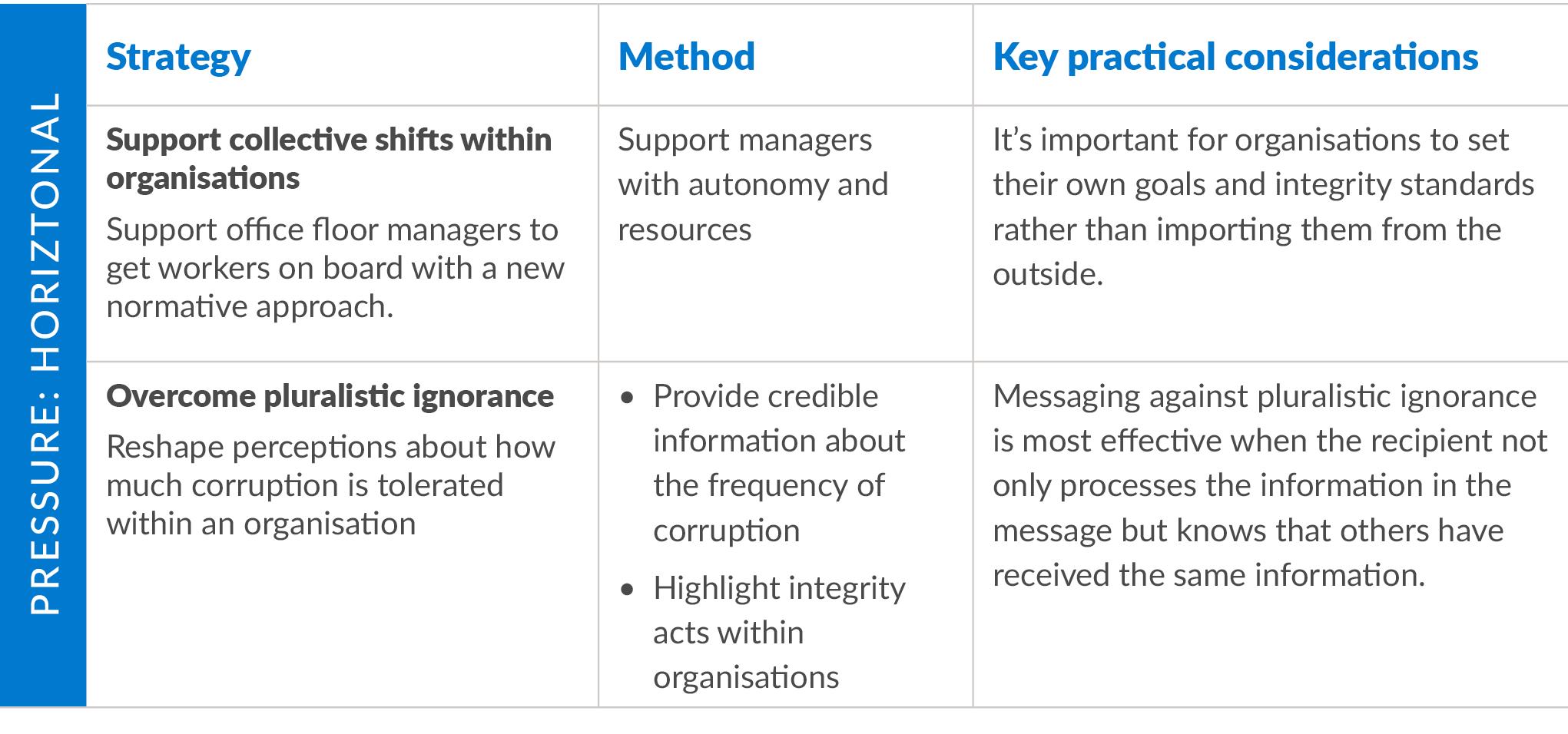 Table describing strategies, methods & considerations