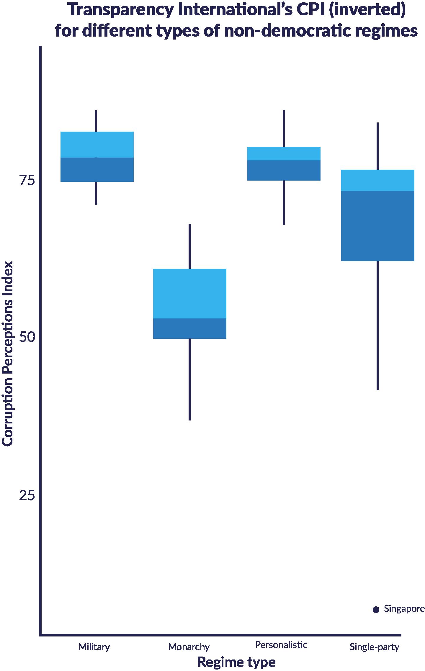 Chart: Regime types