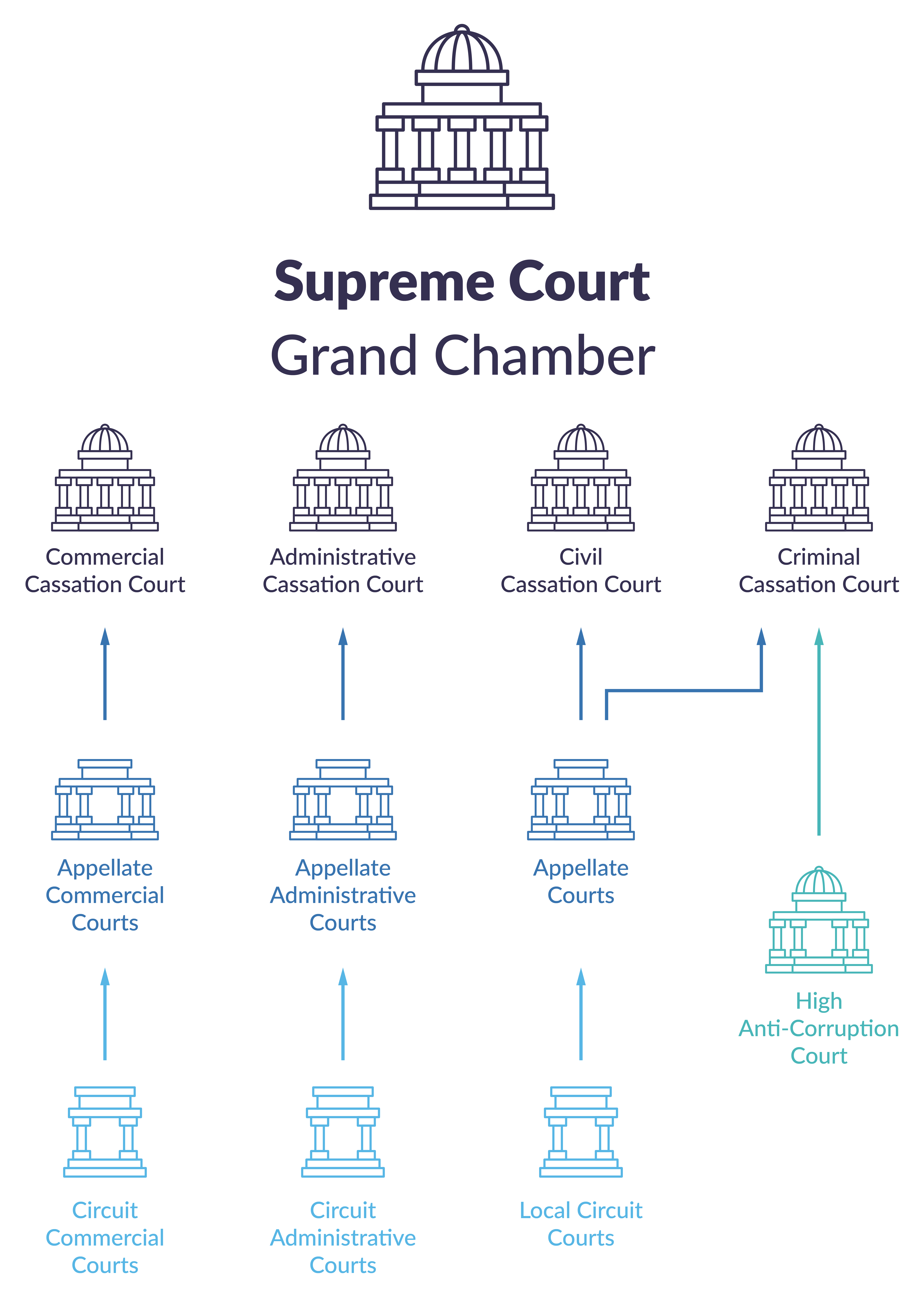 Illustration showing the structure of the Ukrainian court system.