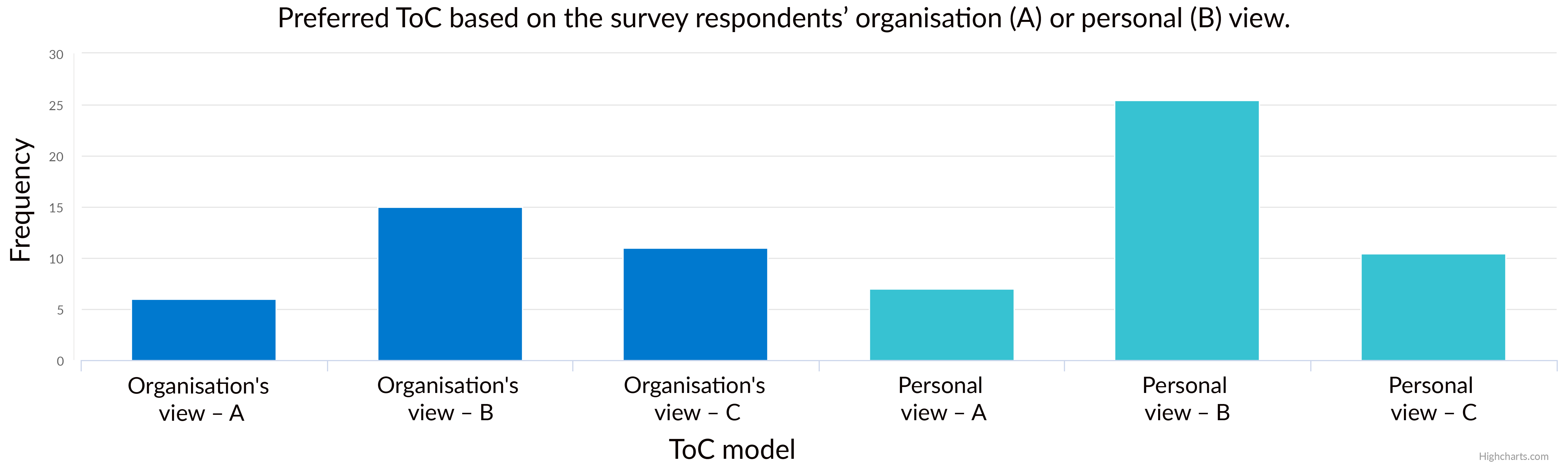 Note: Many of the respondents did not know which model was most in line with their organisation's thinking.