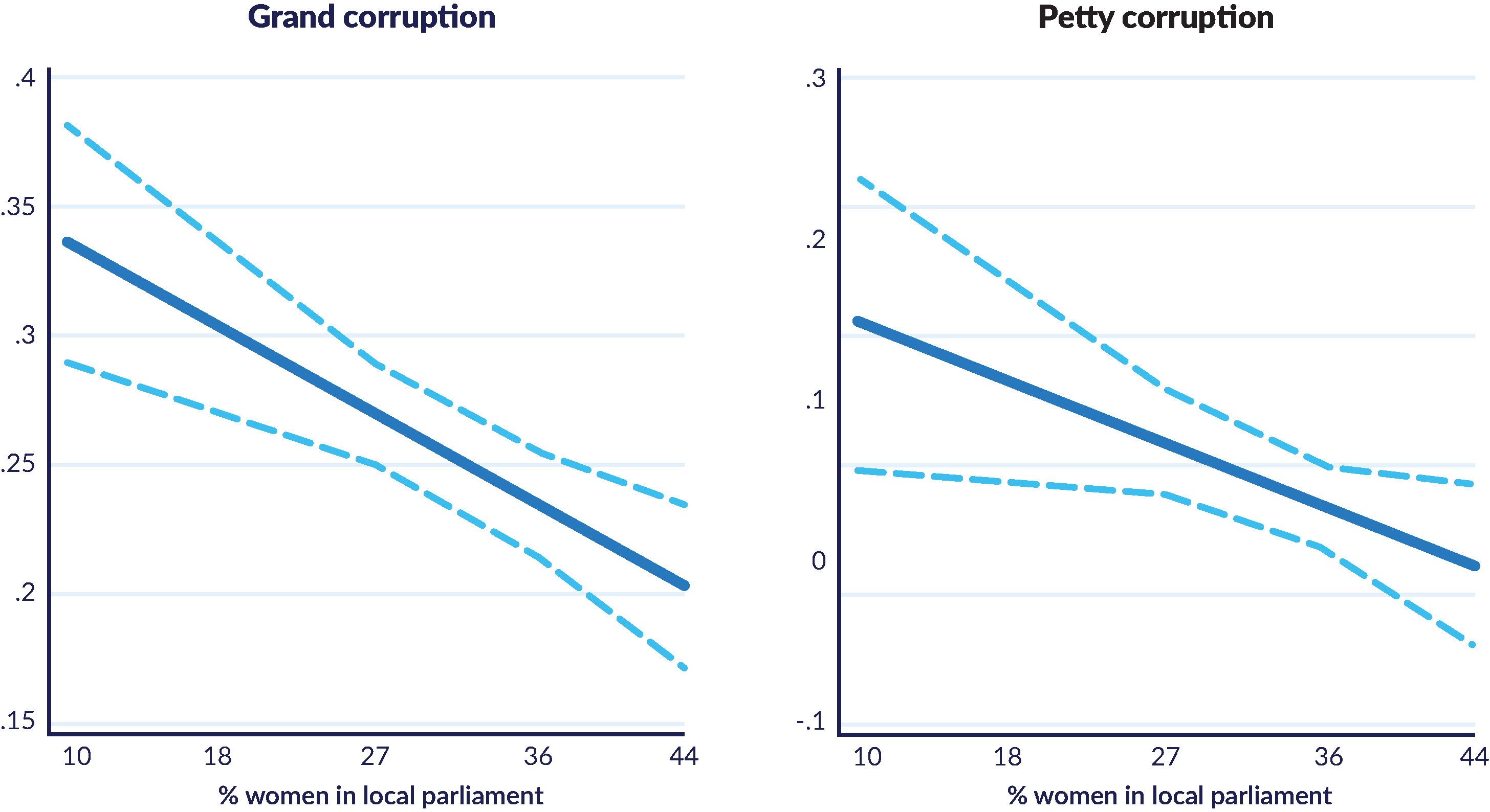 Graphs showing how relationship between women local parliament and grand and petty corruption