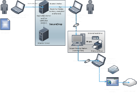 Diagram showing how devices connect and process data