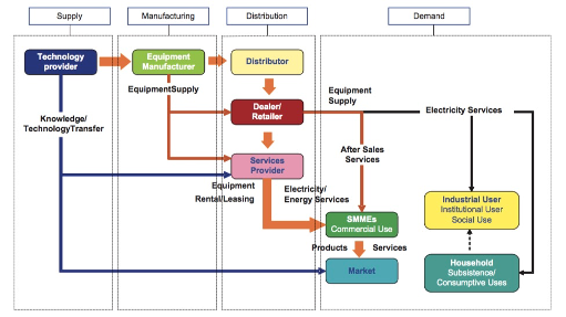 Diagram with arrows showing the energy supply chain process