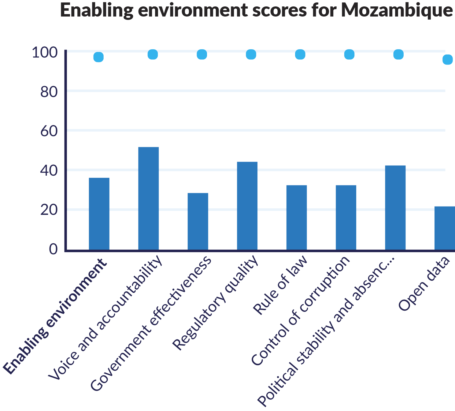 Chart showing Enabling environment score for Mozambique