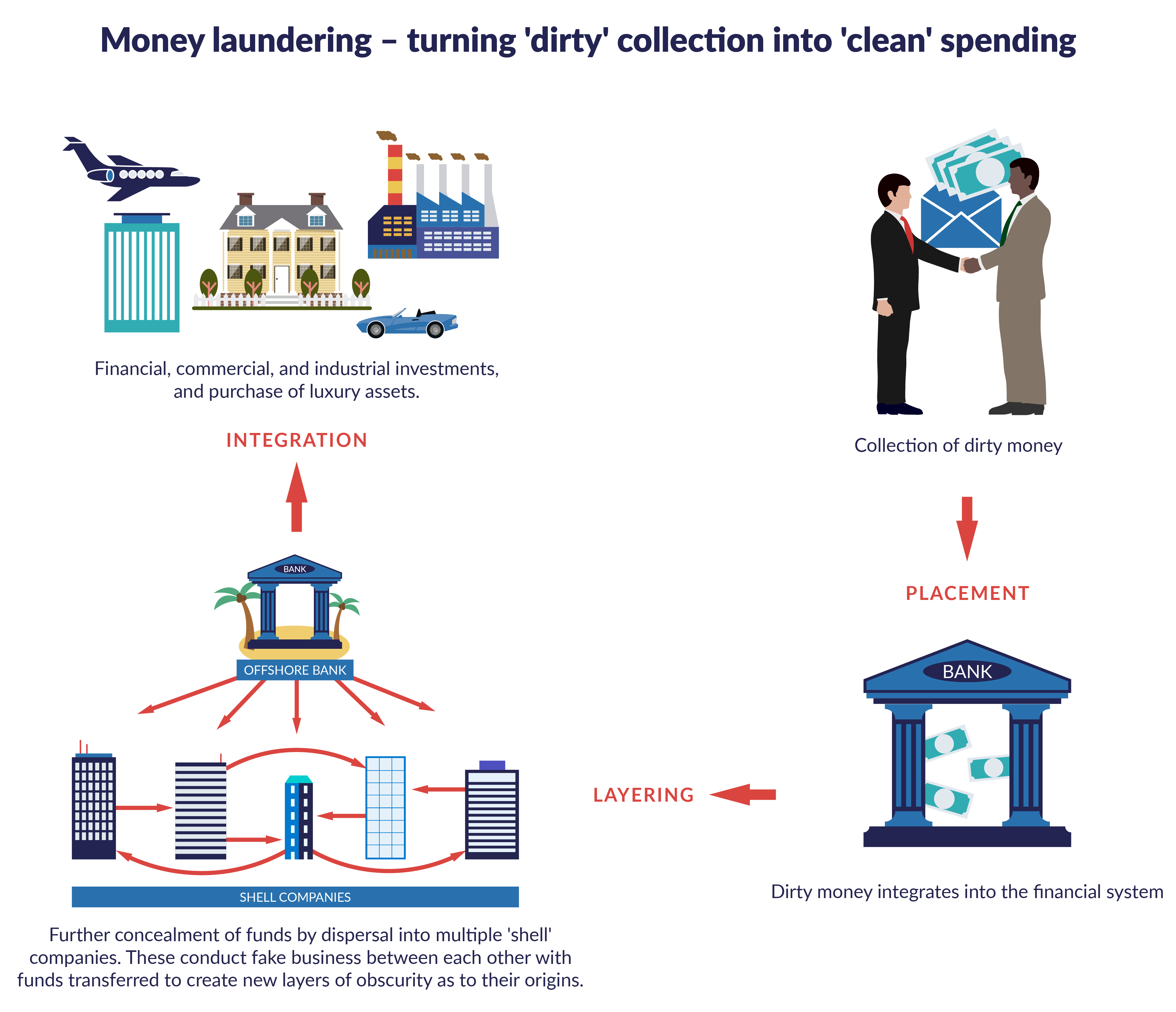 Asset recovery and illicit financial flows from a