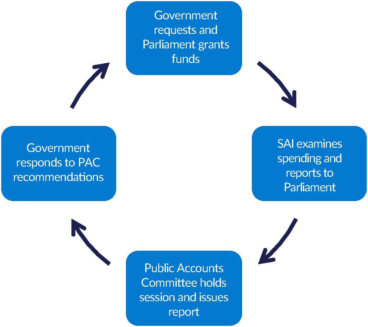 Diagram of the Westminster model showing parliamentary accountability