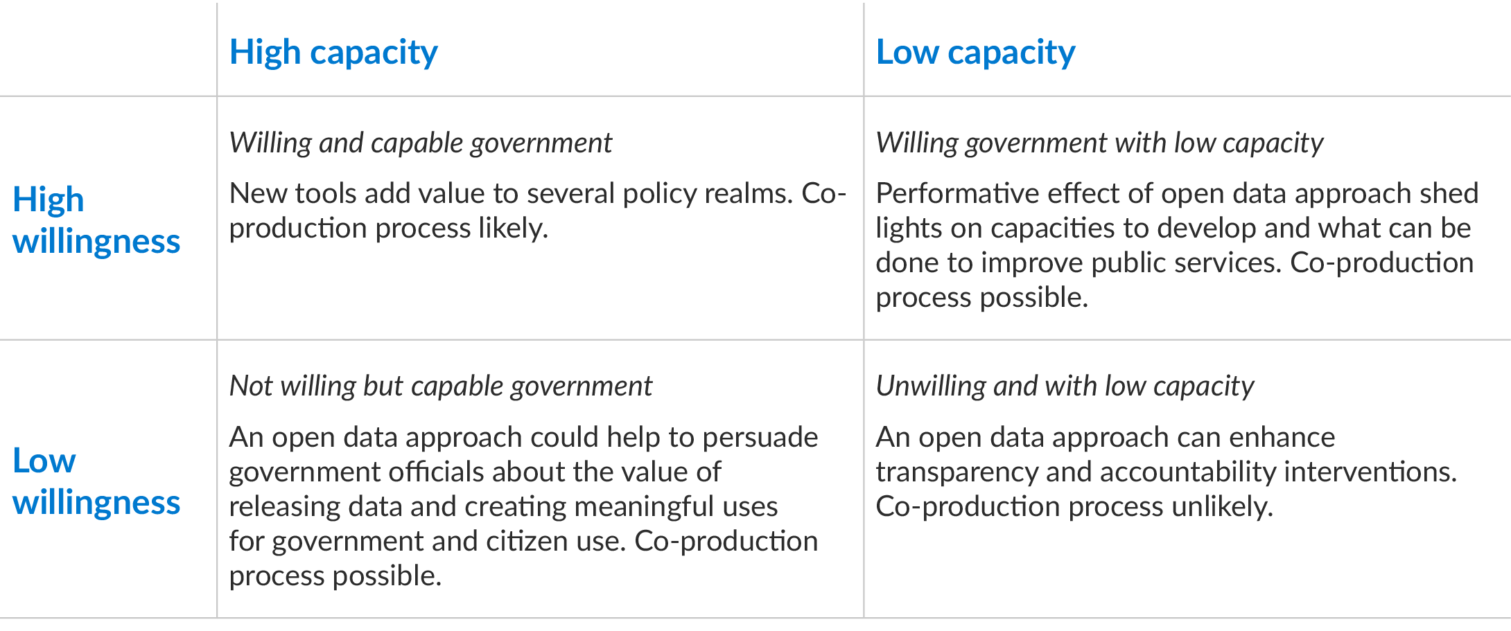 Chart: Willingness / Capacity