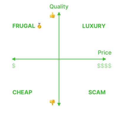 the price vs quality 2x2 matrix