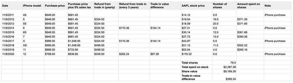 AAPL stock price table over the last 10 years.