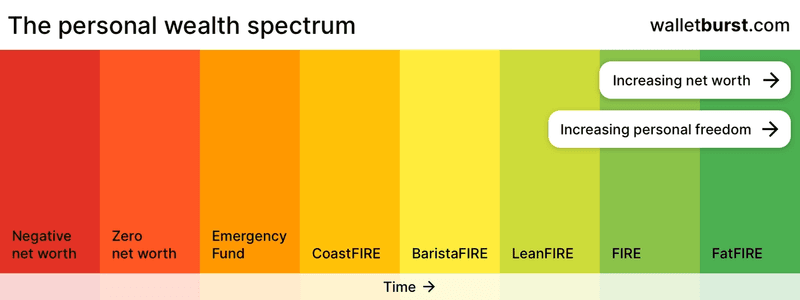 Personal wealth spectrum