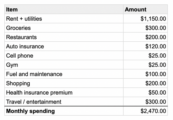 Monthly budget table