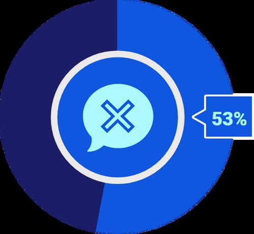 Company silence 53%