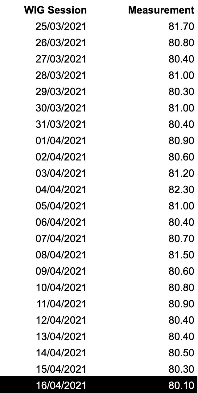 Scoreboards example from 21/03/2021 till 16/04/2021.