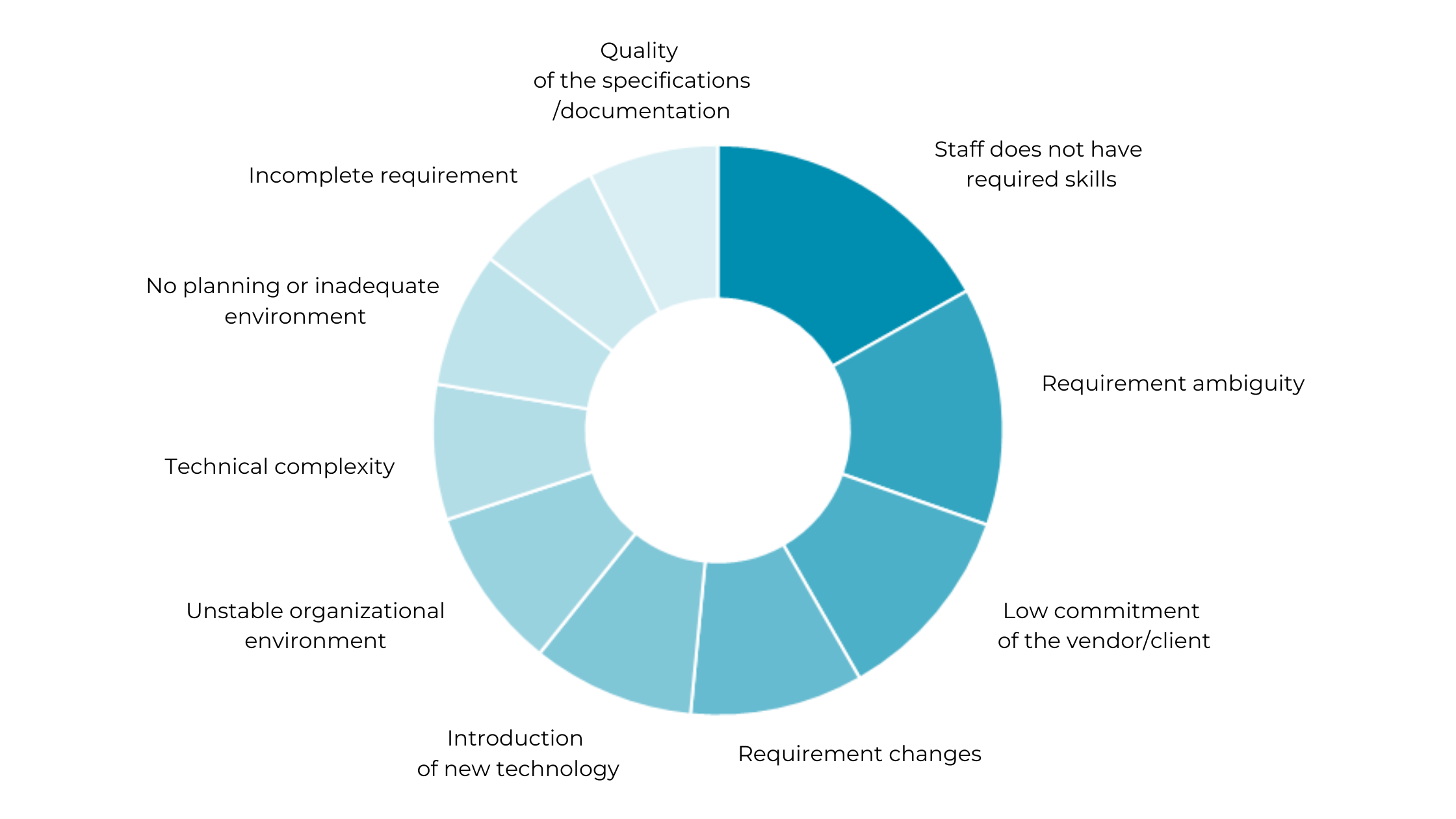 Factors that contribute to the success or failure of an IT outsourcing project