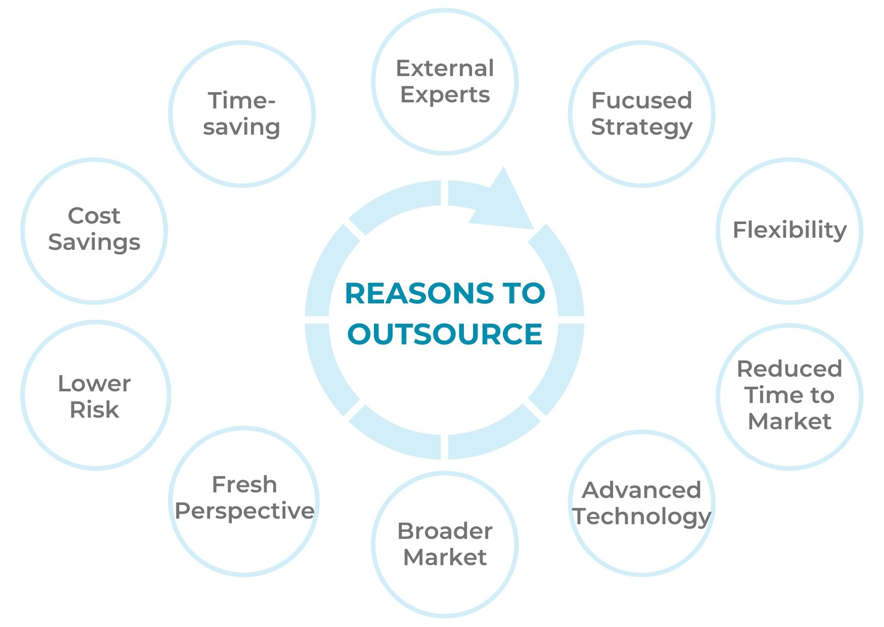 10 Benefits of outsourcing software development services