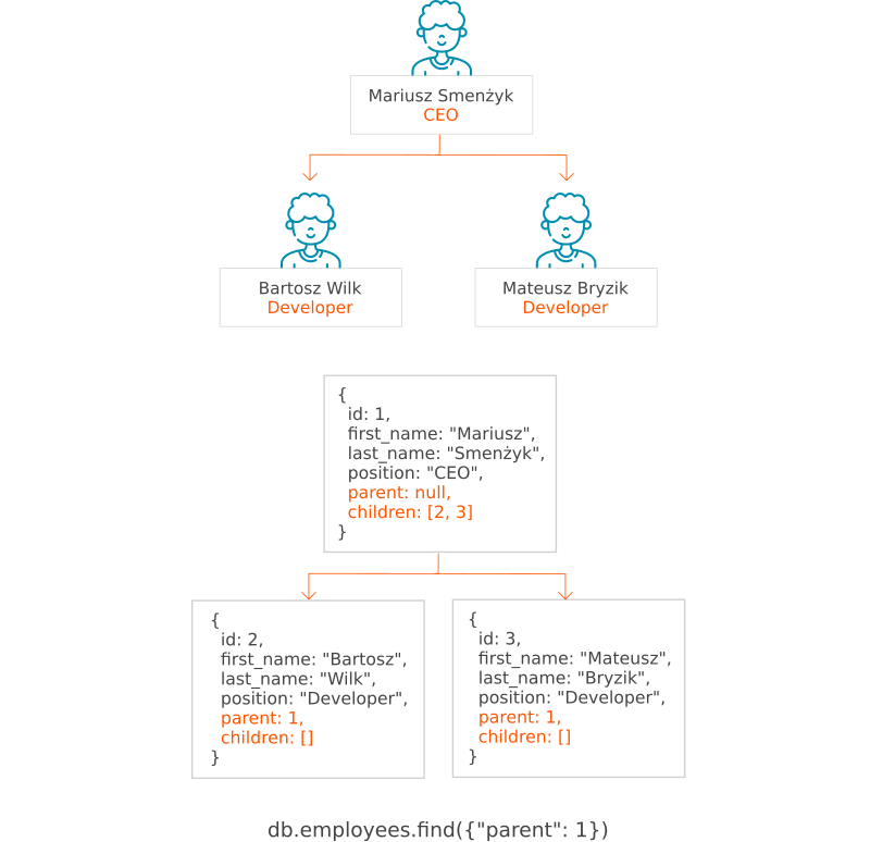 Data modeling in MongoDB with the usage of design patterns