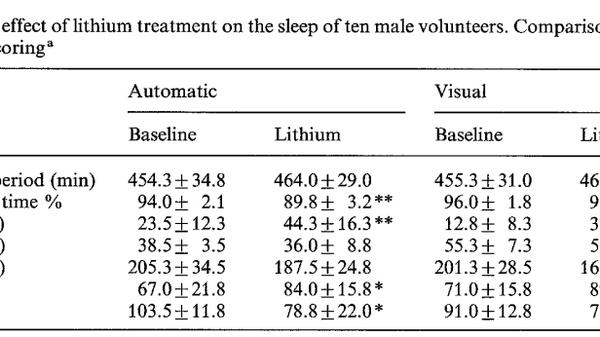 lithium insomnia