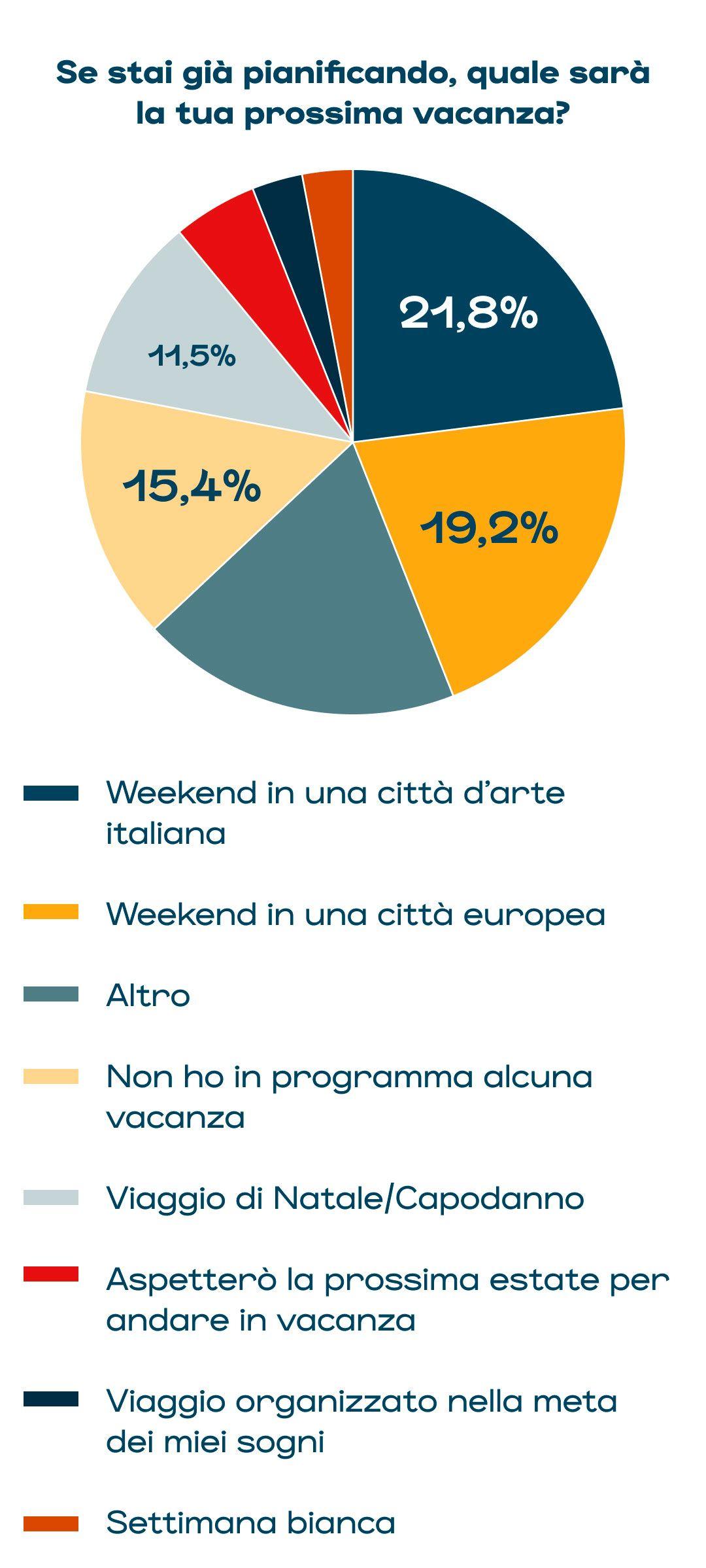 le destinazioni scelte dagli italiani per le prossime vacanze