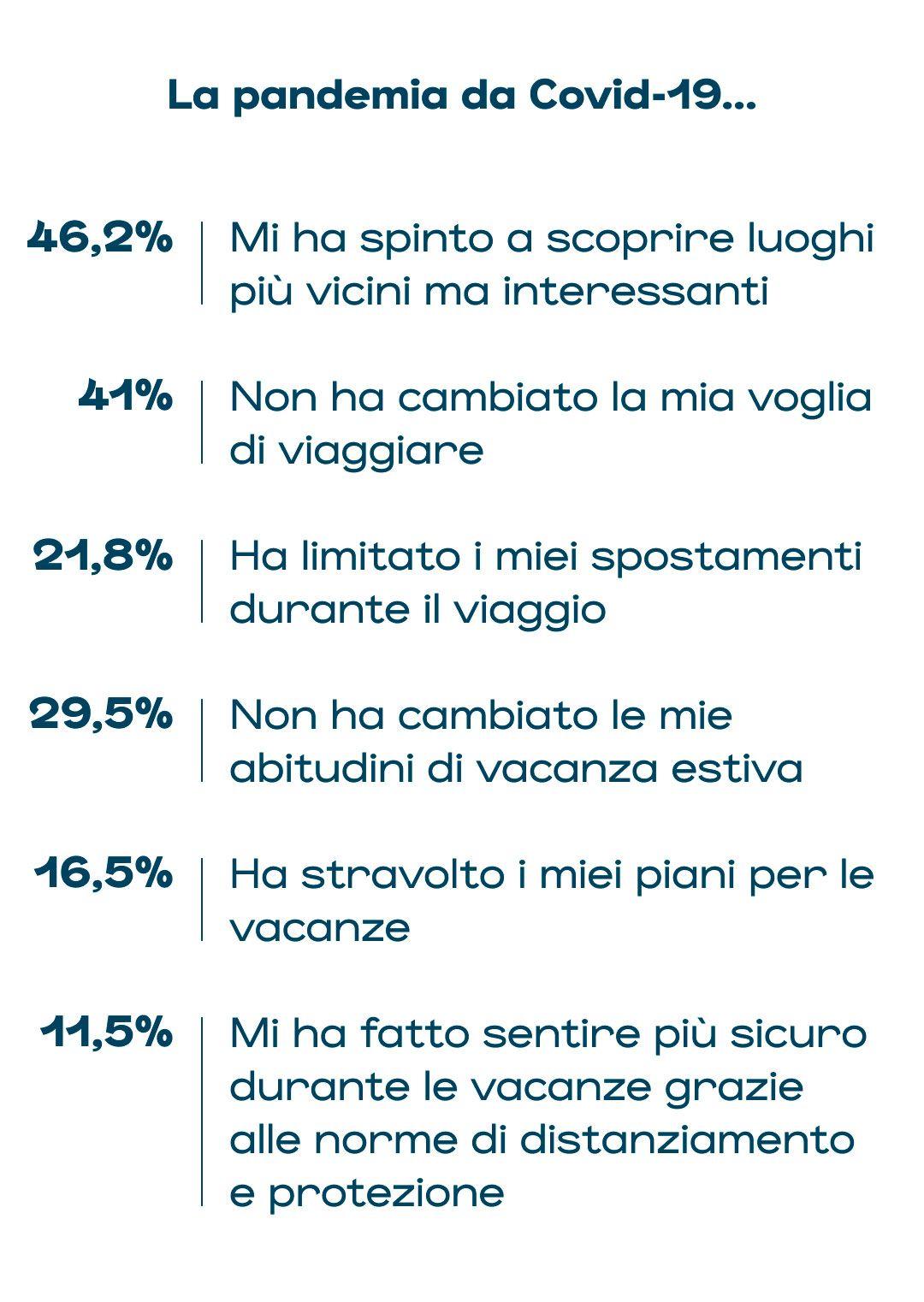 effetto del covid19 sulle scelte di viaggio degli italiani per queste vacanze estive