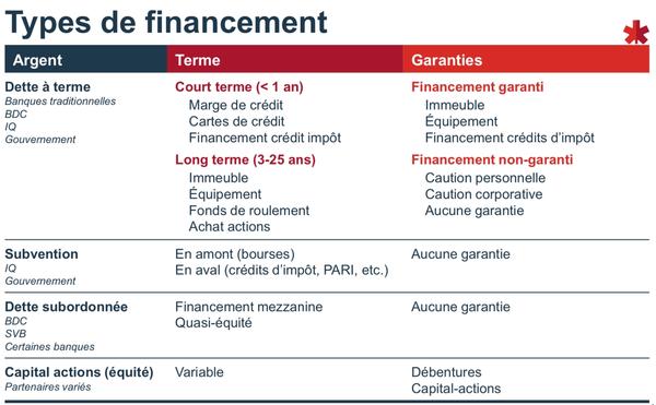 financement-BDC
