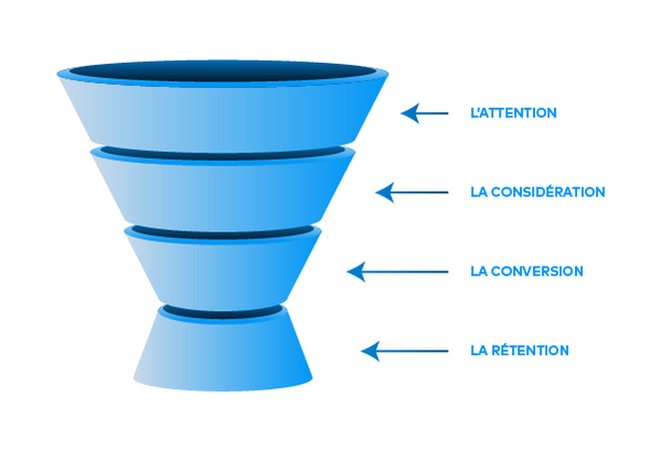 conversion-funnel