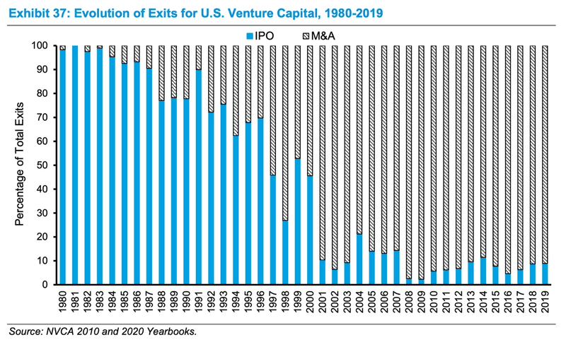 IPOs and M&A as a percentage of VC-backed startups