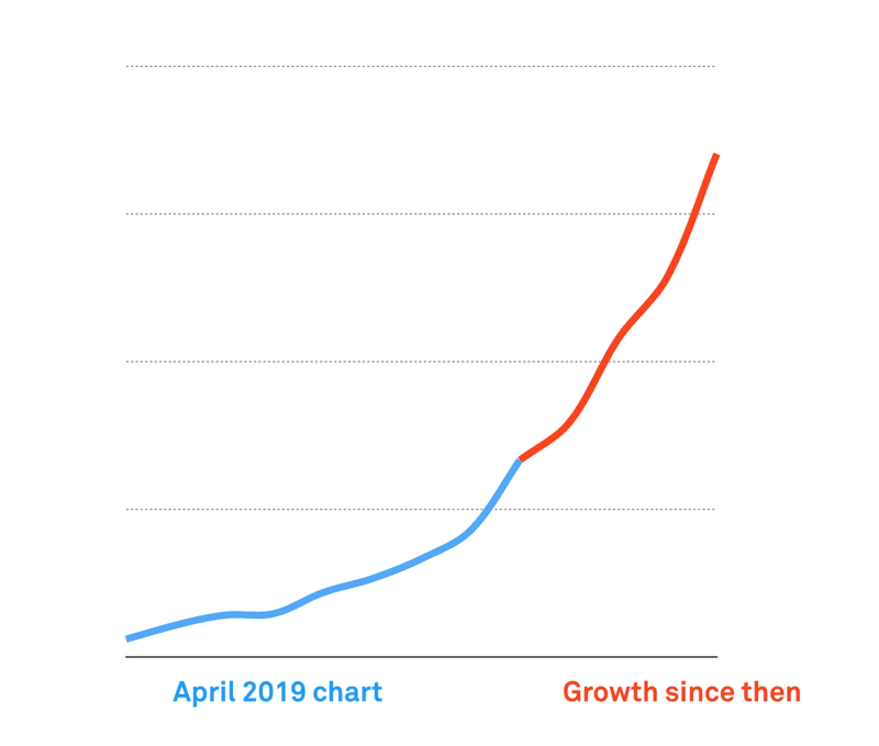 Mux revenue growth, January 2017 - March 2020
