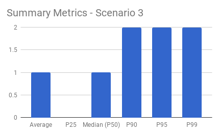 Scenario 3 Summary Metrics