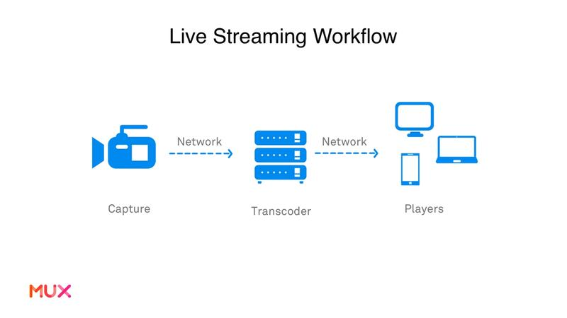 Live Streaming Workflow