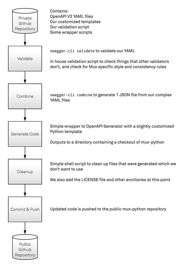 Mux's OpenAPI code generation flow.