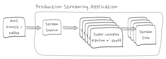 Production Streaming Application