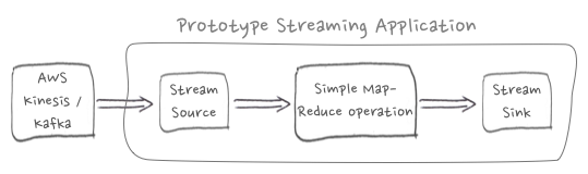 Prototype Streaming Application
