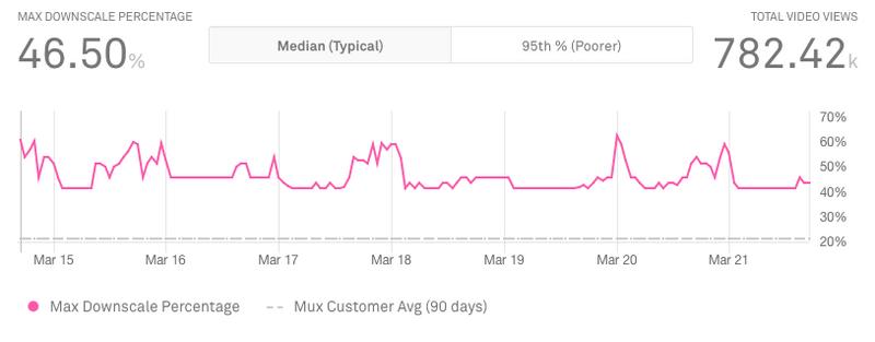 mux downscale percentage