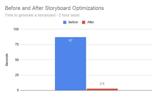 before v after storyboards optimizations