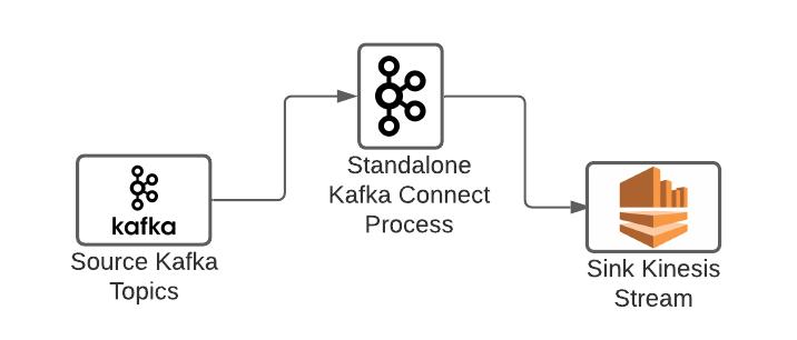 Standalone Kafka Connect Setup