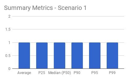 Scenario 1 Summary Metrics